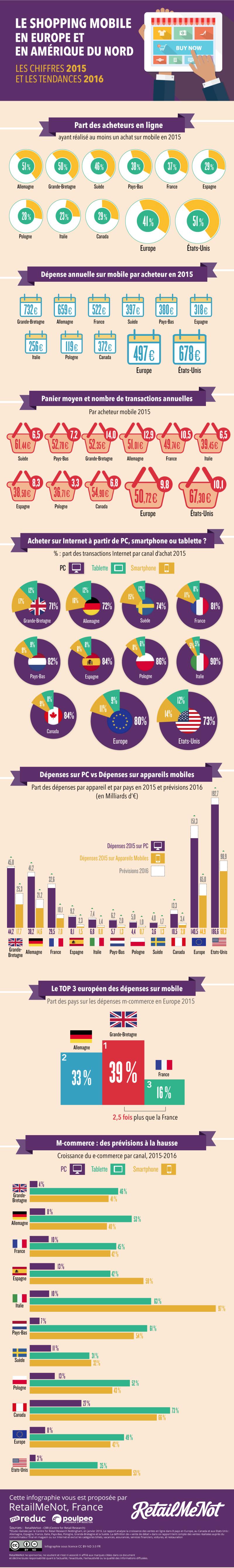 La progression du shopping mobile en europe