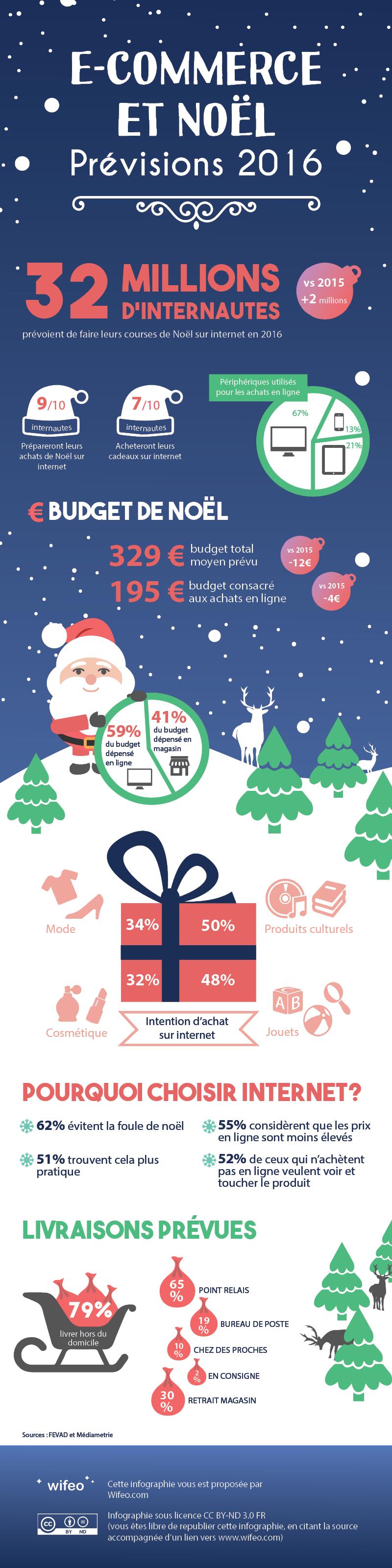 Les prévision du e-commerce en France en 2016