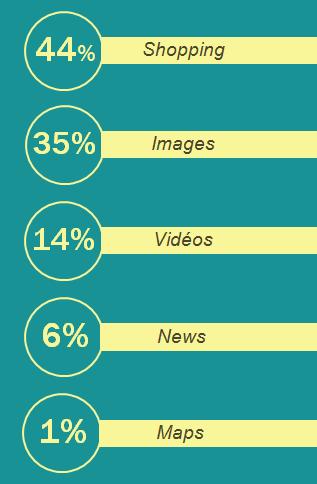 35% des recherches Google affichent des images