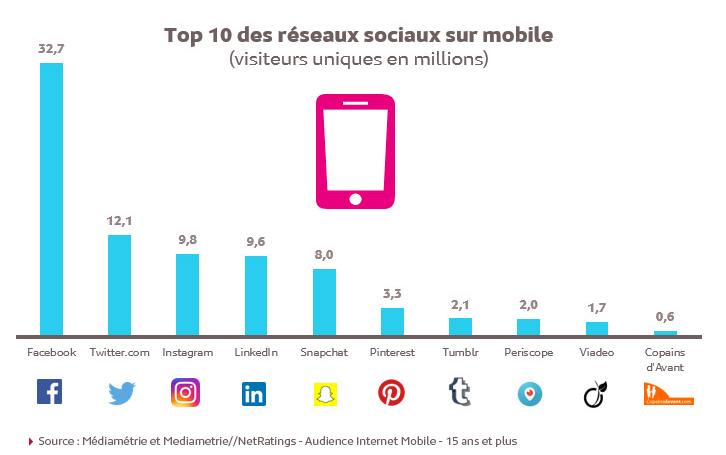 Top 10 des réseaux sociaux sur mobile