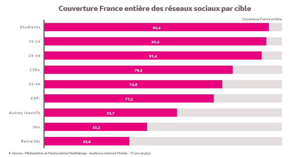 Les réseaux sociaux par cible en France